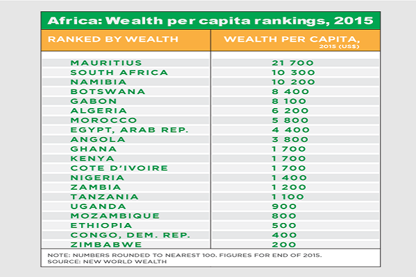 Poorest Countries In Top Ten Poorest Countries In - Ranking of poorest countries