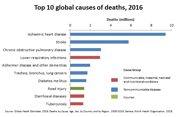 Top 10 Causes Of Death Revealed, Hivaids Not On List -2661